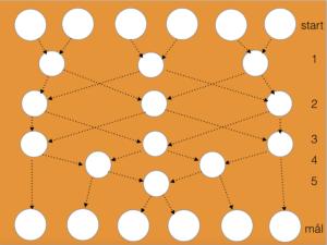 Bild som stöd för sorteringsalgoritm för 6 personer